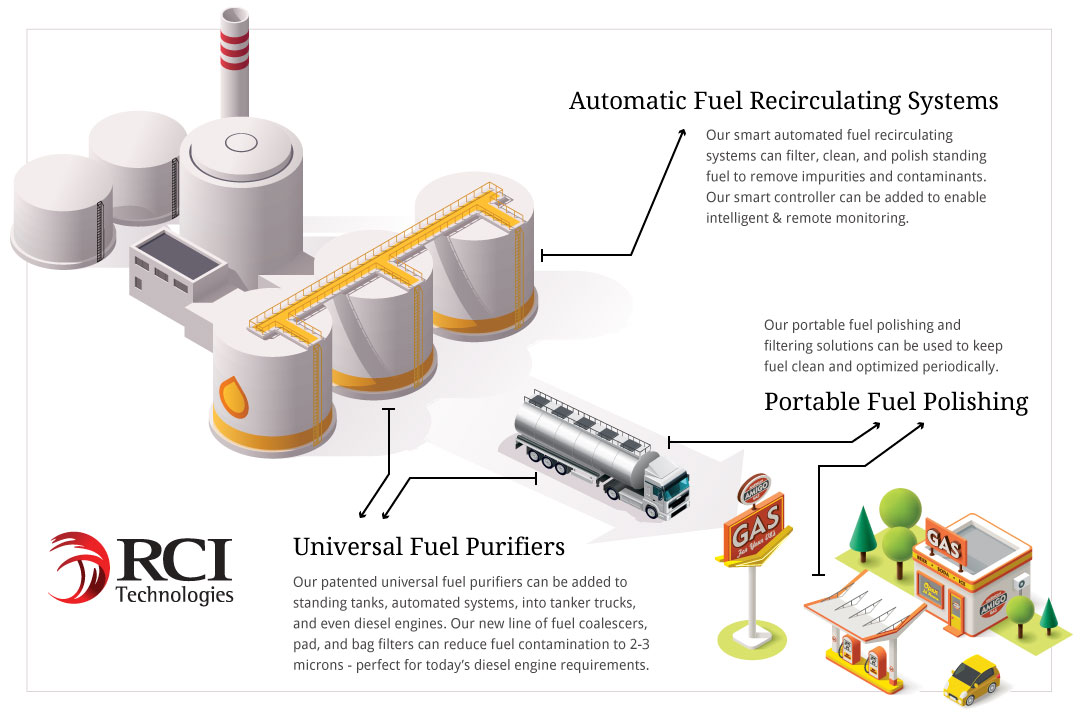 automated systems are only as good as their fuel filtration